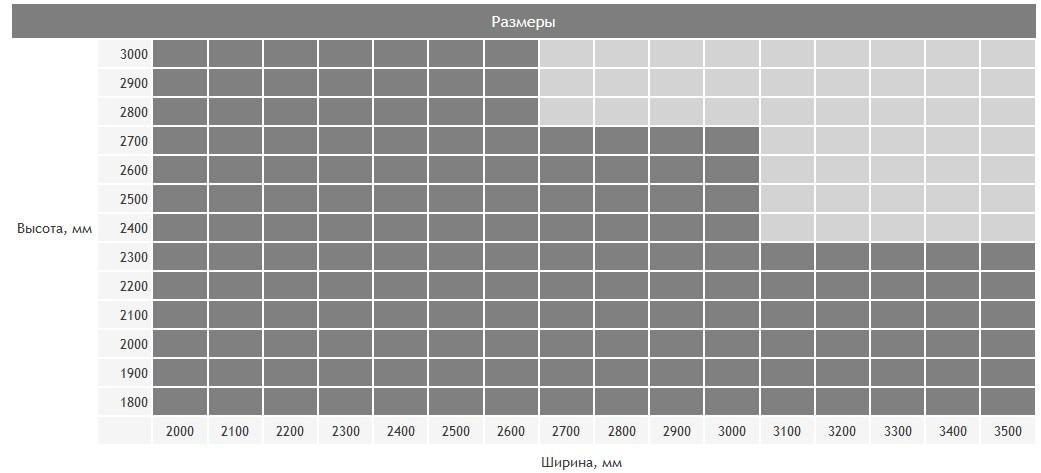 Размеры автоматических ворот