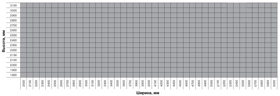 Размеры гаражных секционных ворот классик